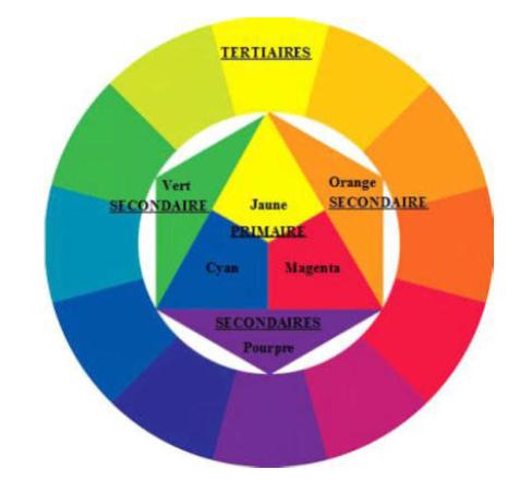 Retrouvez ici la fiche technique sur les couleurs